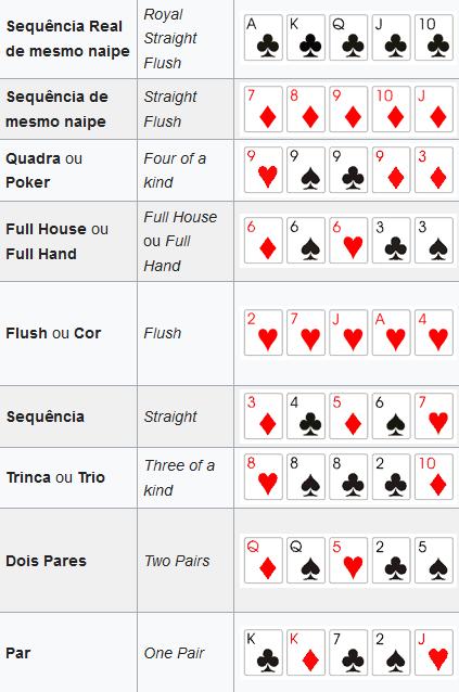 tabela exibindo as sequências de cartas pôquer - jogadas poker