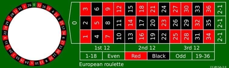 como funciona roleta europeia