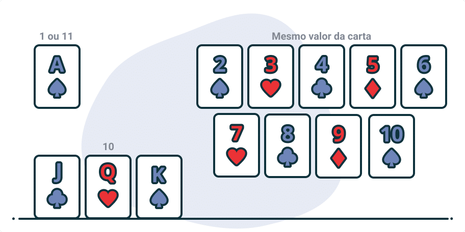 valores das cartas no Blackjack online